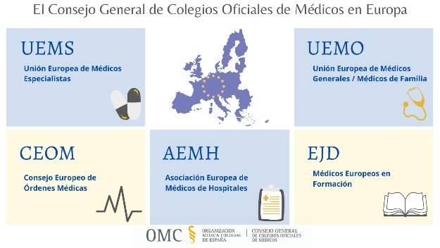 15 de Mayo. Día de los médicos europeos.